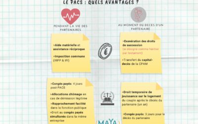 PACS VERSUS CONCUBINAGE : QUELS AVANTAGES ?